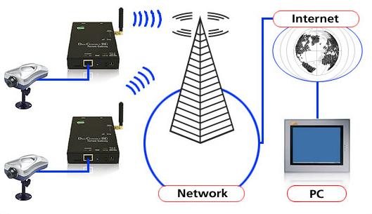 GPRS چیست؟